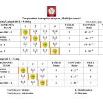 2014 Dzukijos taure U - 14 lentele2